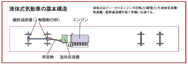 液体式気動車の構造編集済.png