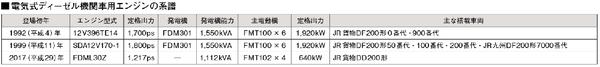 電気式ディーゼル機関車の系譜 編集済.png