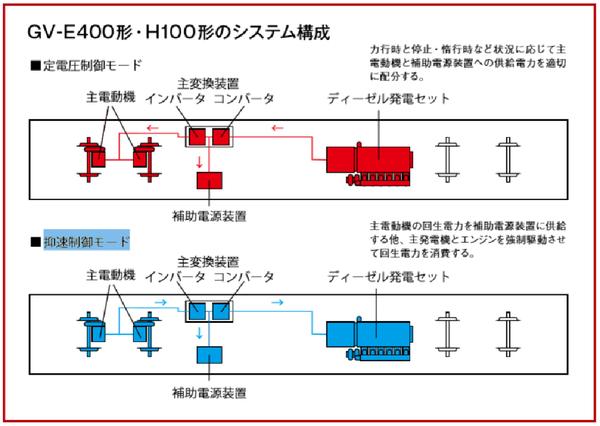 GV-E400、H100形システム構成 編集済.png